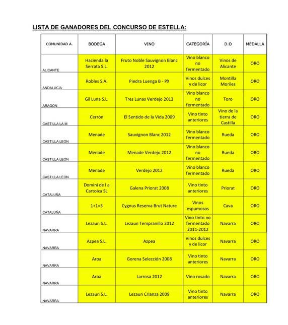 Tecnovino-premios-concurso-estella-oro