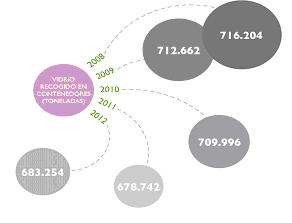 Evolución del vidrio reciclado recogido en contenedores en los últimos cinco años. Gráfico: Ecovidrio.