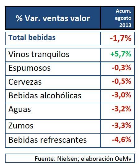 Tecnovino tabla evolucion bebidas alimentacion 2013
