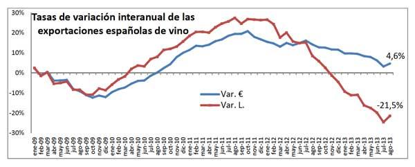 Tecnovino exportaciones españolas de vino agosto 2013