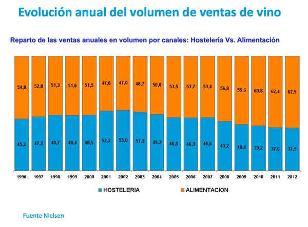 Tecnovino-ventas-de-vino-en-España-Nielsen-tabla