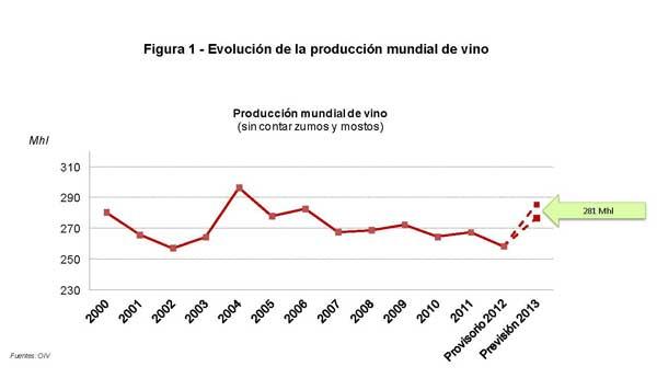 Tecnovino produccion mundial de vino OIV tabla 1