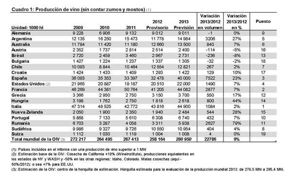 Tecnovino produccion mundial de vino OIV tabla 2