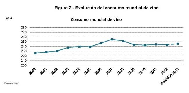 Tecnovino produccion mundial de vino OIV tabla 3
