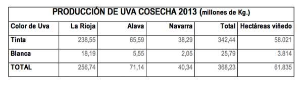 Tecnovino vendimia de Rioja 2013 tabla
