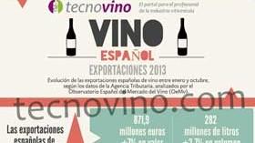 Las exportaciones españolas de vino subieron un 7,8% hasta octubre