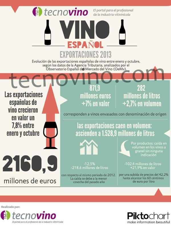 Tecnovino infografia exportaciones espanolas vino 2013