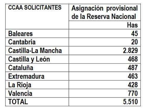 Tecnovino reestructuracion y reconversion del vinedo 2014 Magrama 2