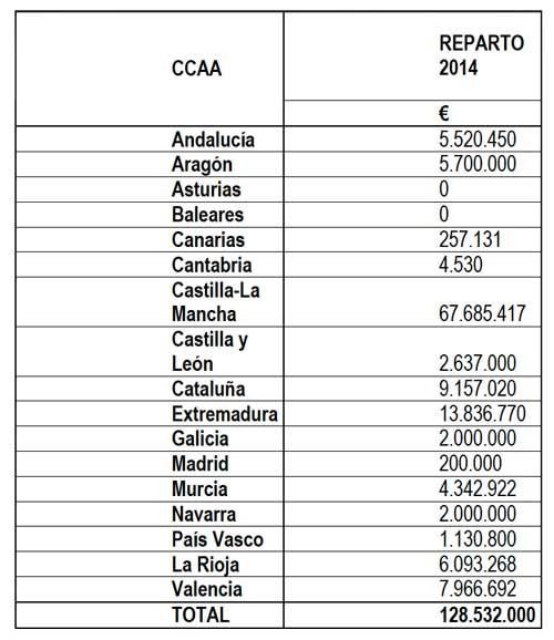 Tecnovino reestructuracion y reconversion del vinedo 2014 Magrama