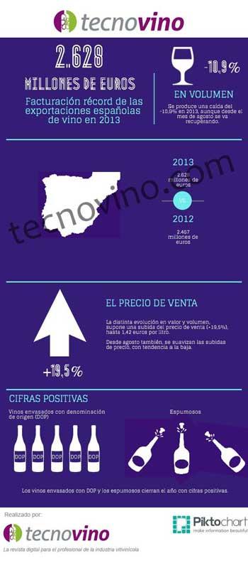 Tecnovino exportaciones espanolas de vino 2013