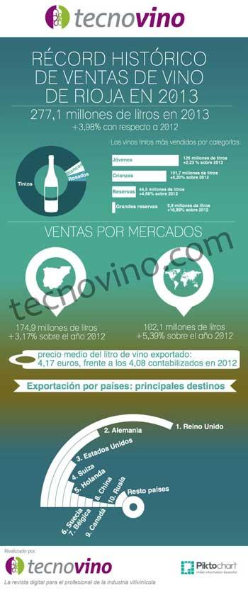 Tecnovino ventas de vino de Rioja infografia