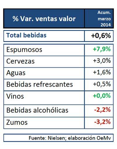 Tecnovino ventas en valor de los espumosos tabla 1