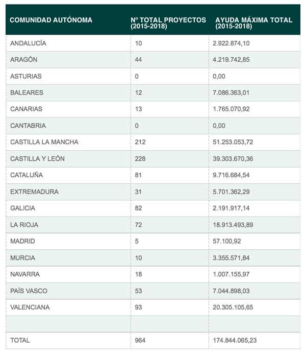 Tecnovino apoyo al sector vitivinicola tabla 1