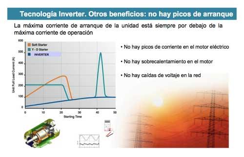Tecnovino controlar la temperatura bodegas Inverter Daikin