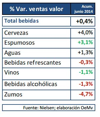 Tecnovino espumosos ventas vinos Nielsen tabla
