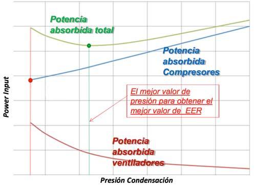 Tecnovino gama de enfriadoras Daikin tabla 2