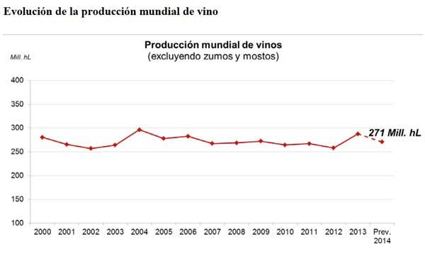Tecnovino productor mundial de vino tabla 1