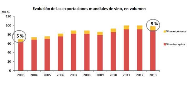 Tecnovino vinos espumosos 6 exportaciones