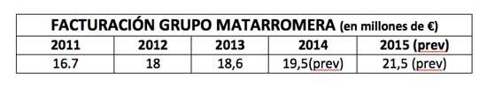 Tecnovino Grupo Matarromera bodega en Rioja cifras