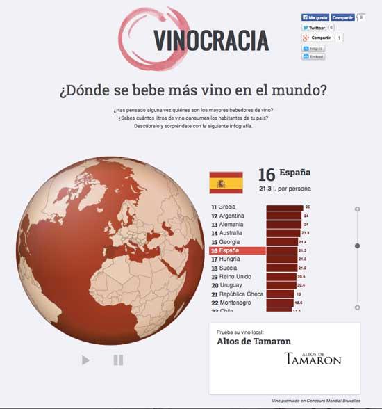 Tecnovino consumo de vino Vinocracia Ofertia Espana