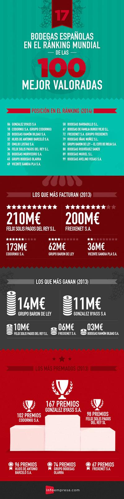 Tecnovino top 100 mundial de bodegas Espana infografia
