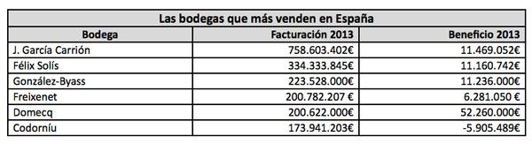 Tecnovino top 100 mundial de bodegas Espana ventas