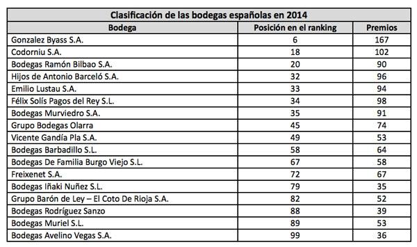 Tecnovino top 100 mundial de bodegas Espana