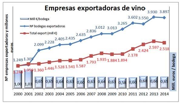 Tecnovino vino en 2014 grafico 1