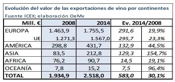 Tecnovino vino en 2014 grafico 2