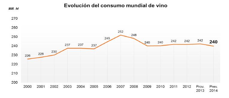 Evolución del consumo de vino