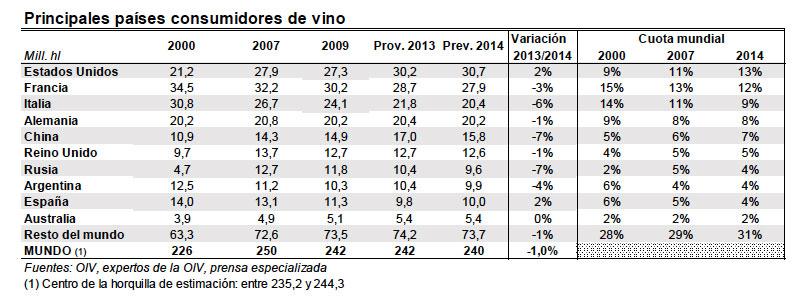 Mayores consumidores de vino