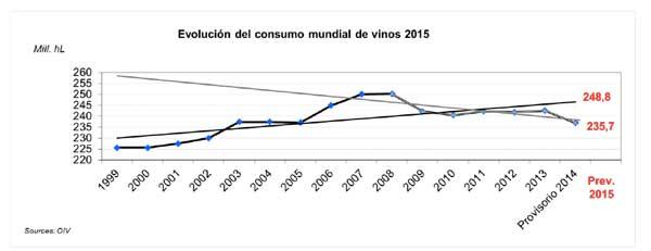 Tecnovino productores mundiales de vino OIV 2