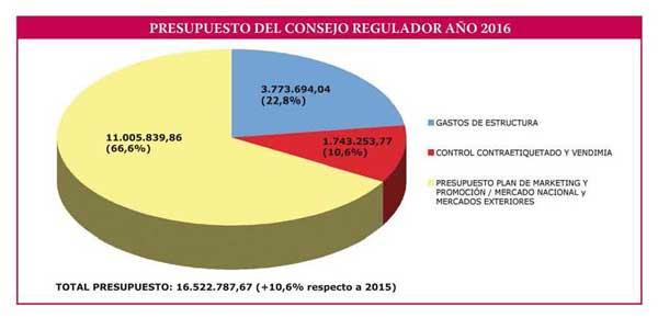 Tecnovino DOCa Rioja presupuesto 2016 1