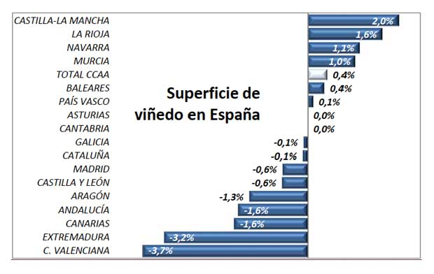 Tecnovino superficie de vinedo en Espana 2015 tabla 1