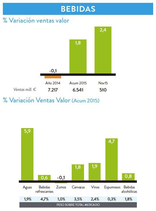 Tecnovino ventas en valor de espumosos Nielsen OeMv