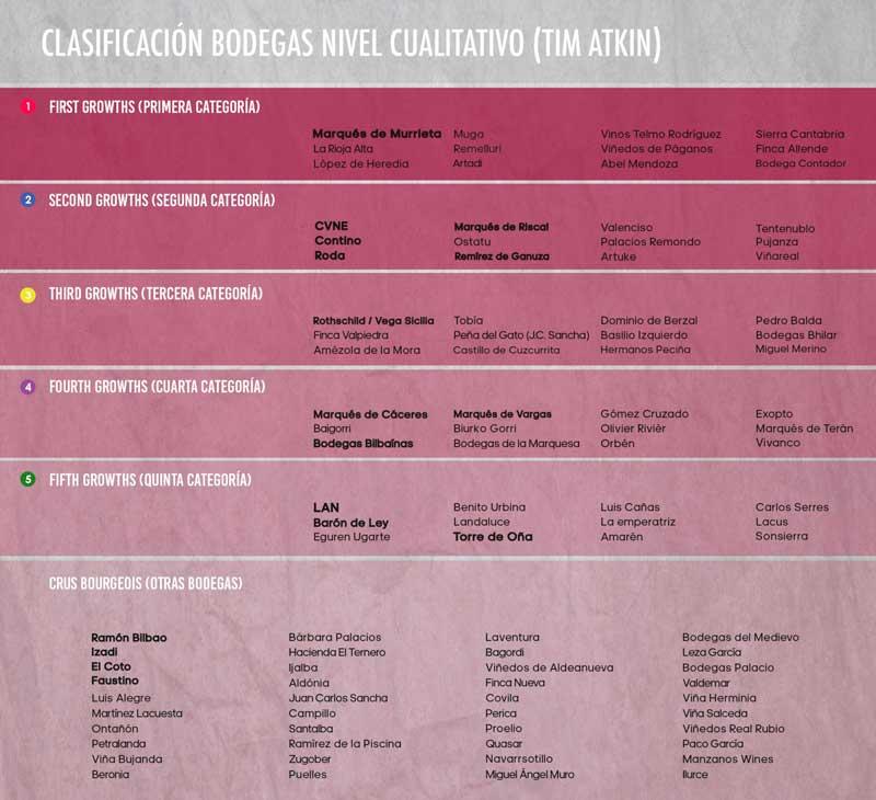 Tecnovino clasificacion de bodegas de Rioja Tim Atkin