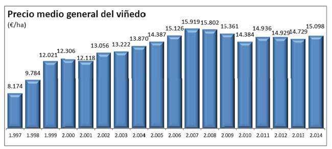Tecnovino precio medio del vinedo 1