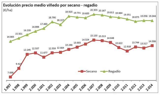 Tecnovino precio medio del vinedo 2
