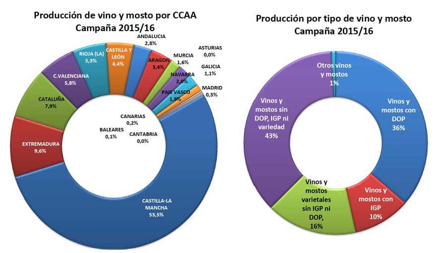 Tecnovino vino y mosto Espana campana 2015 2016 grafico