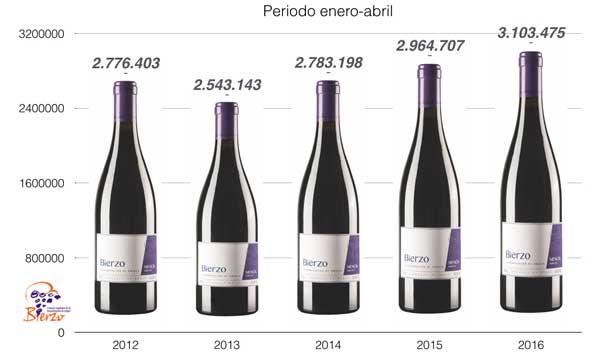Tecnovino vinos D O Bierzo ventas tabla