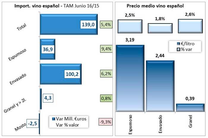 Tecnovino importaciones mundiales de vino Espana OeMv