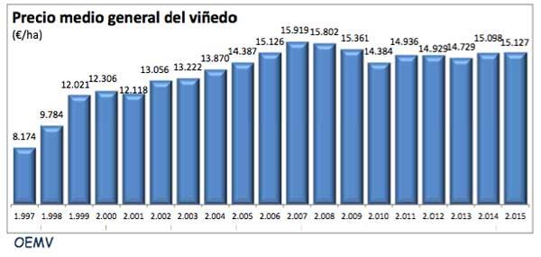 Tecnovino precio medio del vinedo Espana tabla 1