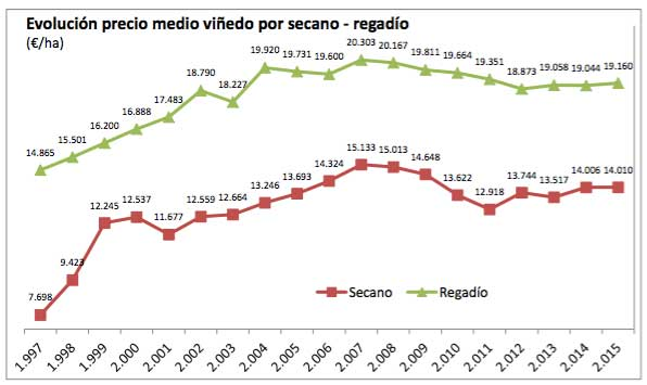 Tecnovino precio medio del vinedo Espana tabla 2