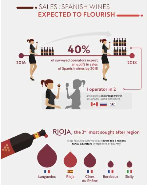 Tecnovino venta de vino Wine Trade Monitor 2016 Sopexa 1