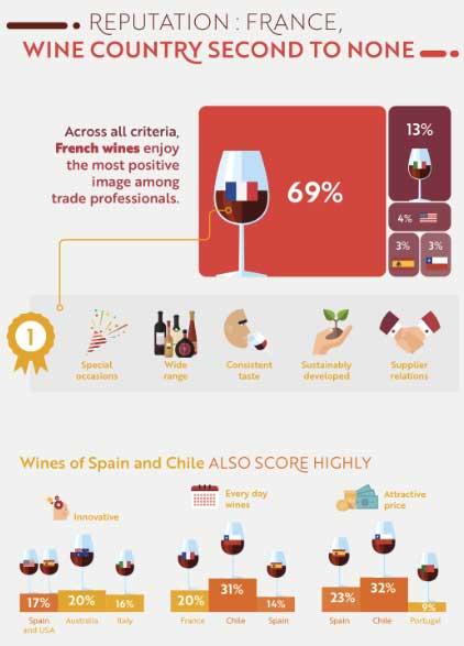 Tecnovino venta de vino Wine Trade Monitor 2016 Sopexa 2