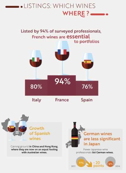 Tecnovino venta de vino Wine Trade Monitor 2016 Sopexa 3