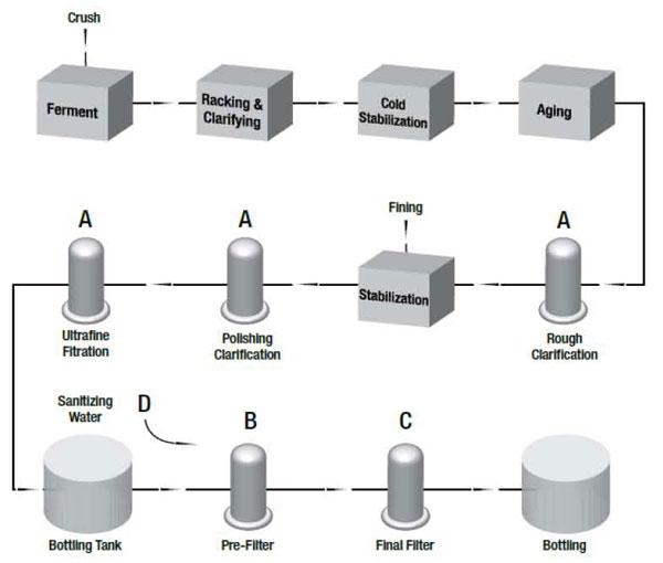 Tecnovino sistemas de filtracion para elaborar vinos 3M Purification 1