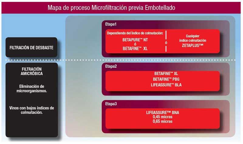Tecnovino sistemas de filtracion para elaborar vinos 3M Purification 3