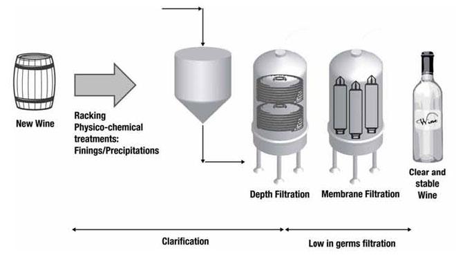 Tecnovino sistemas de filtracion para elaborar vinos 3M Purification 4