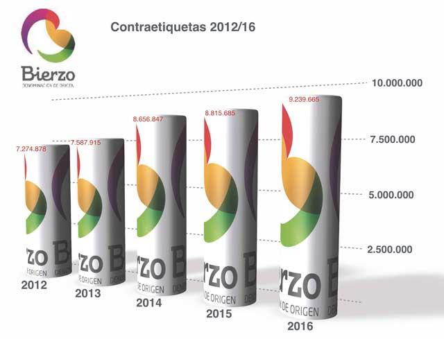 Tecnovino ventas de DO Bierzo vino 2016